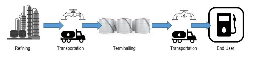 fuel supply chain